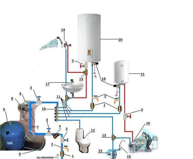 На фото – наглядная схема системы водоснабжения
